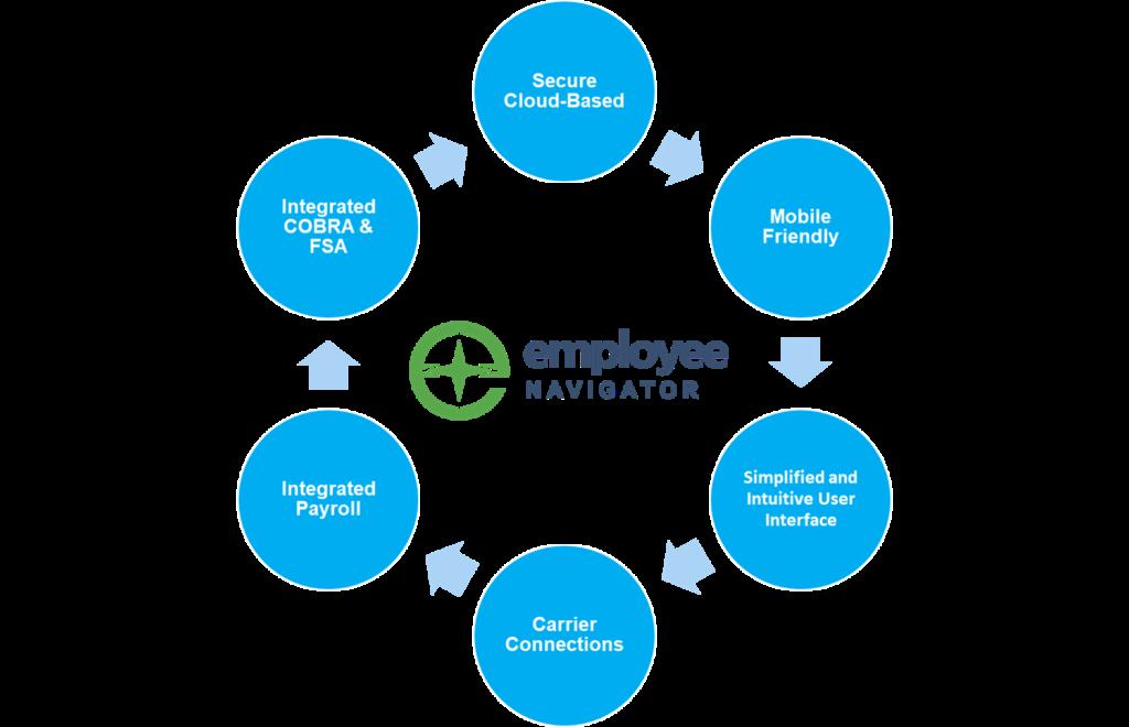 Employee Navigator Attributes