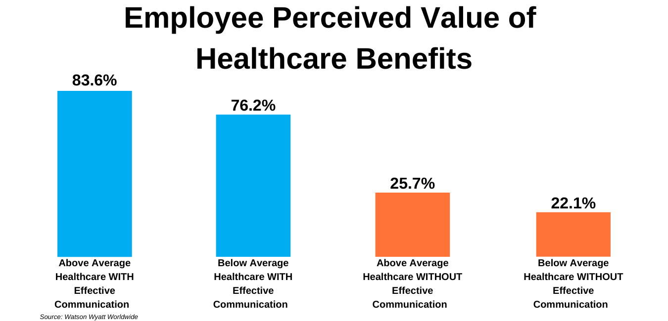 Employee Perceived Value of Healthcare Benefits